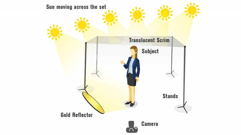 Diagram showing the light setup covering many hours using a reflector and a scrim over the talent.