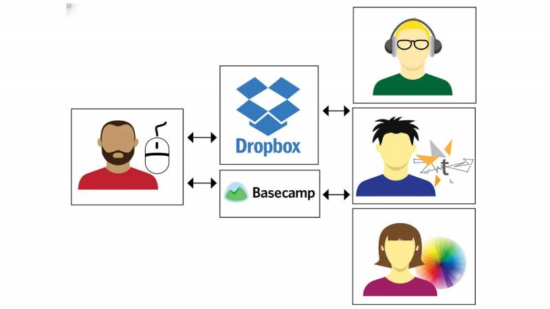 Cloud storage like Dropbox helps ensure all team members will have access to the files they need. Communication tools keep everyone up-to-date on the production's progress.