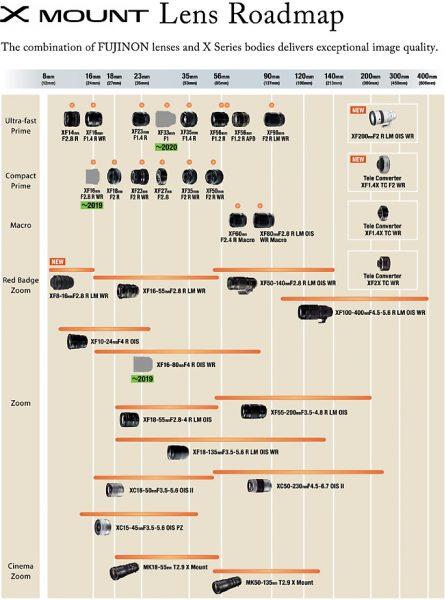 Fujifilm's lens roadmap