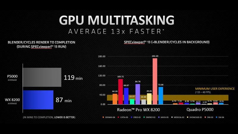 Graphs comparing the GPU multitasking performance of the Radeon Pro WX 820 and Quadro P5000