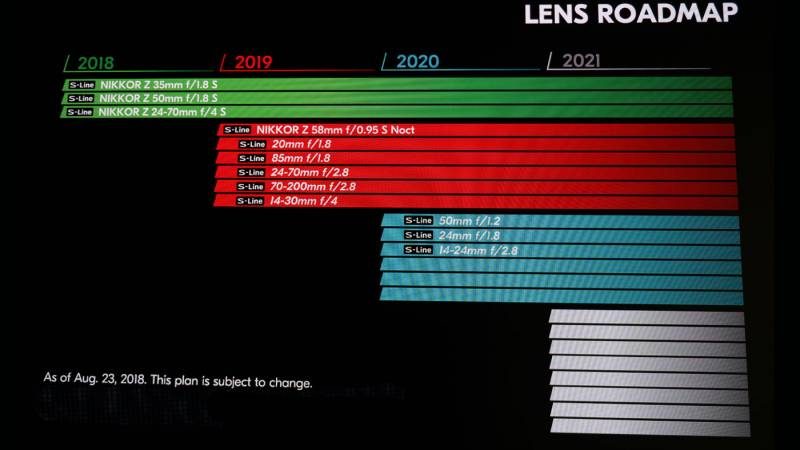 Graphic showing anticipated lens release timeline
