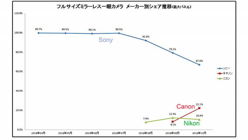 While Sony still leads the mirrorless market in Japan, it still took a huge hit this year