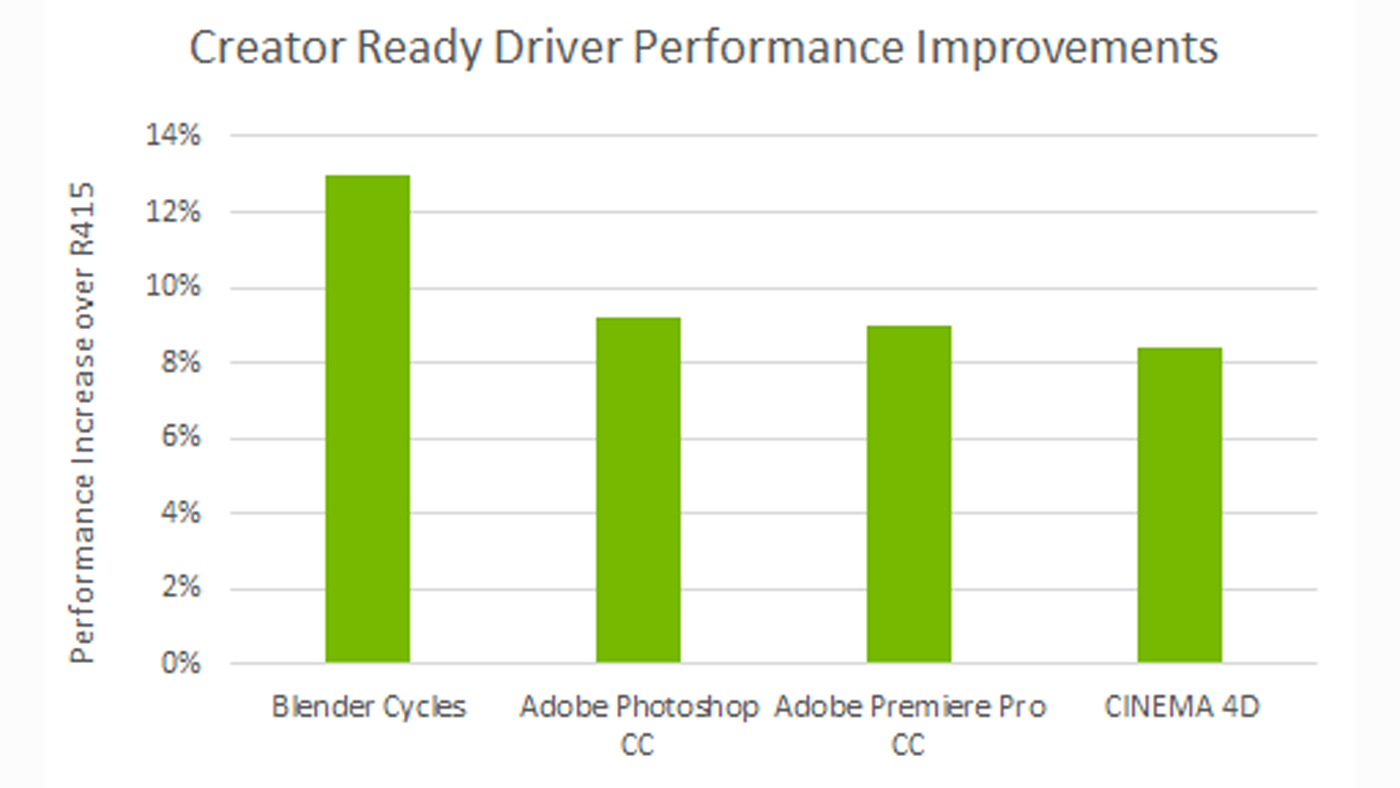Creator Ready Driver program application performance improvements graph