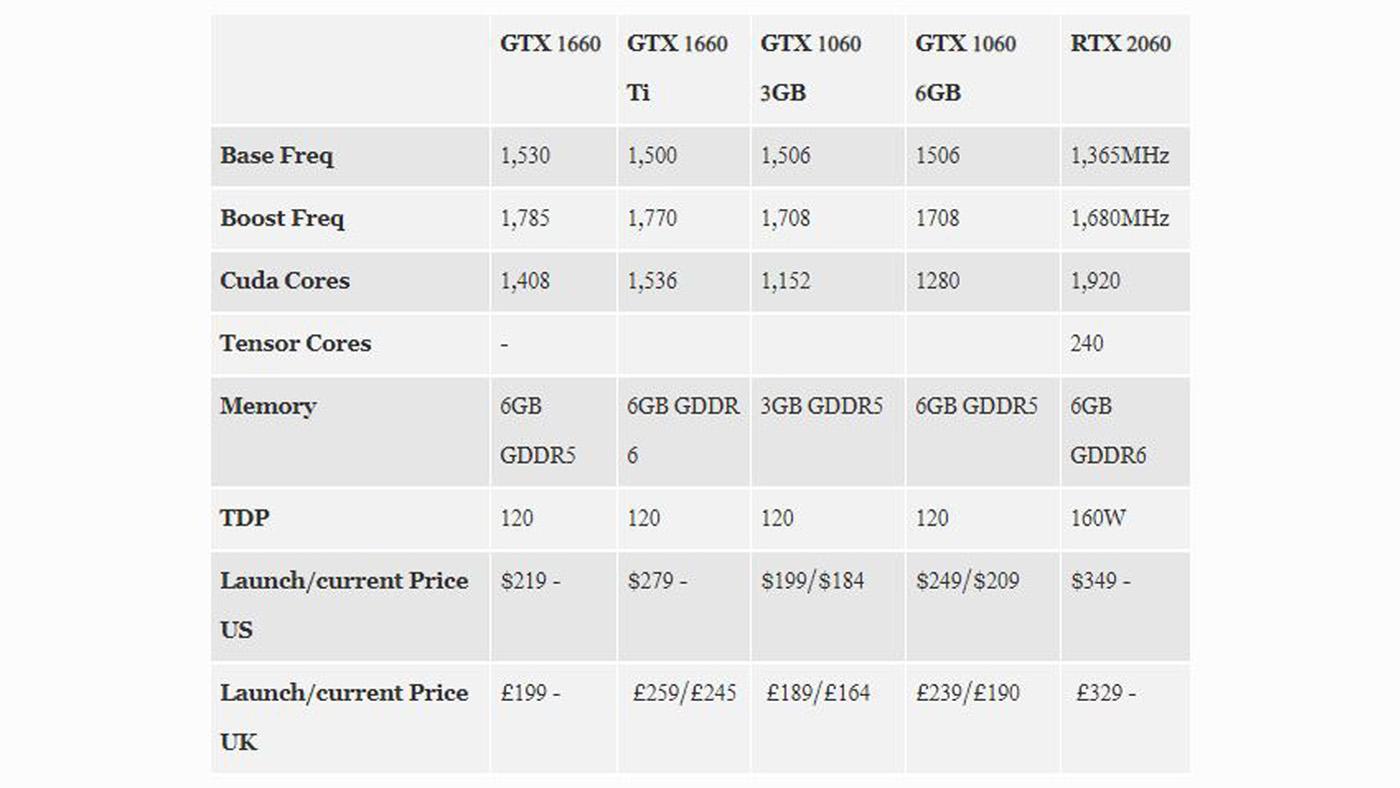 GTX 1660 comparison chart