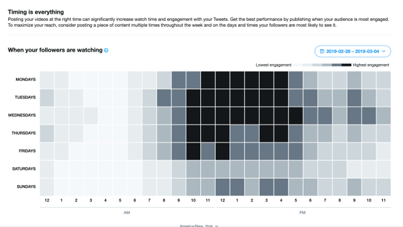 Twitter's Publisher Insights tools graph