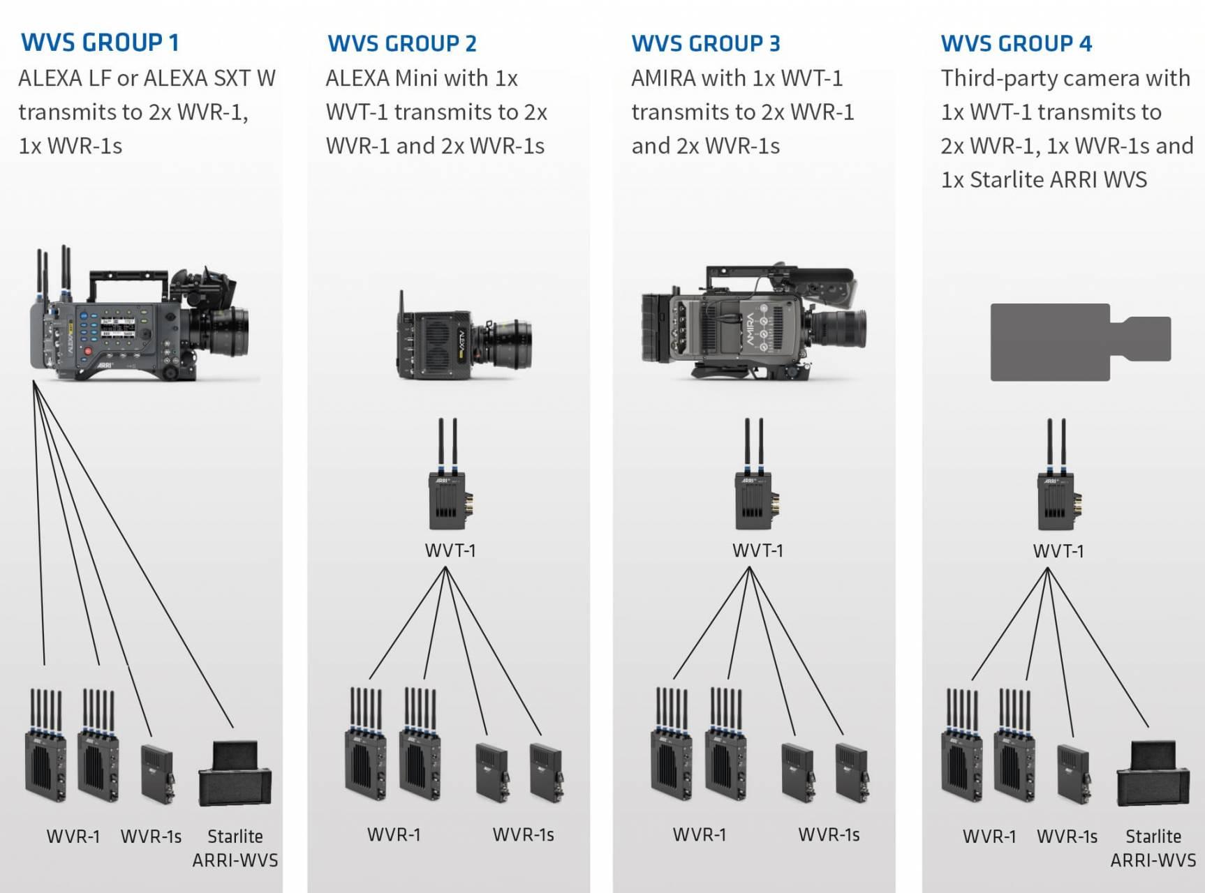 Four ARRI Wireless Video System setups