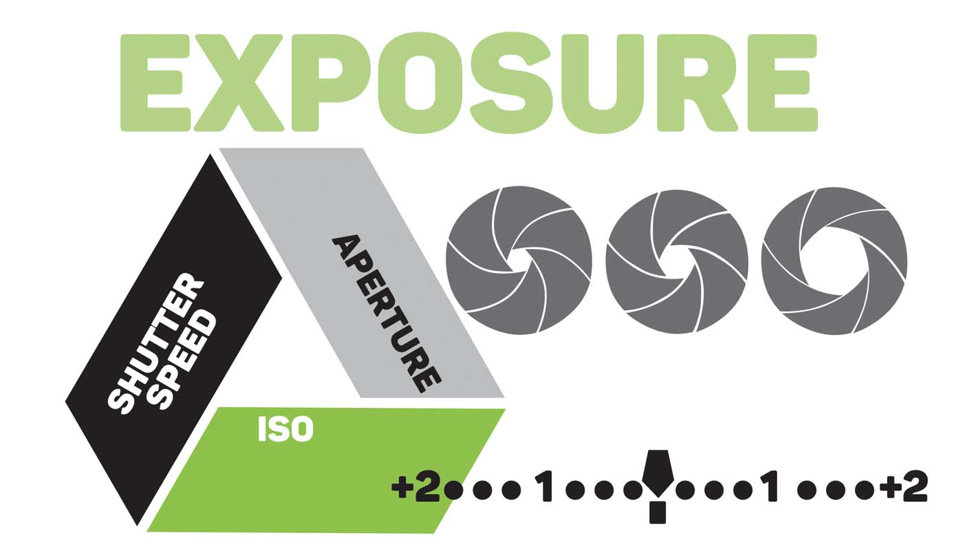 The Exposure Triangle Explained Videomaker