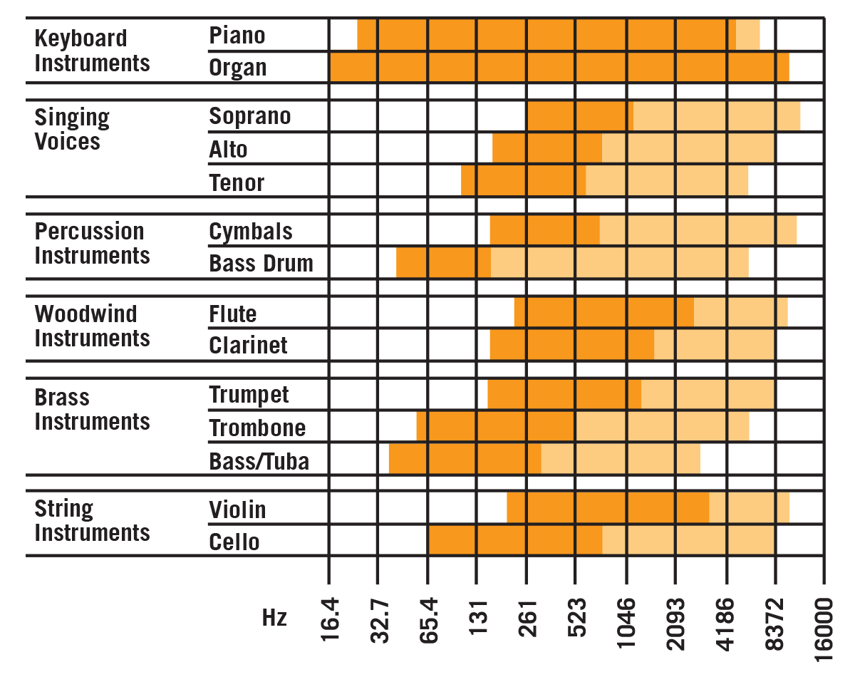 Instrument and voice frequency ranges.