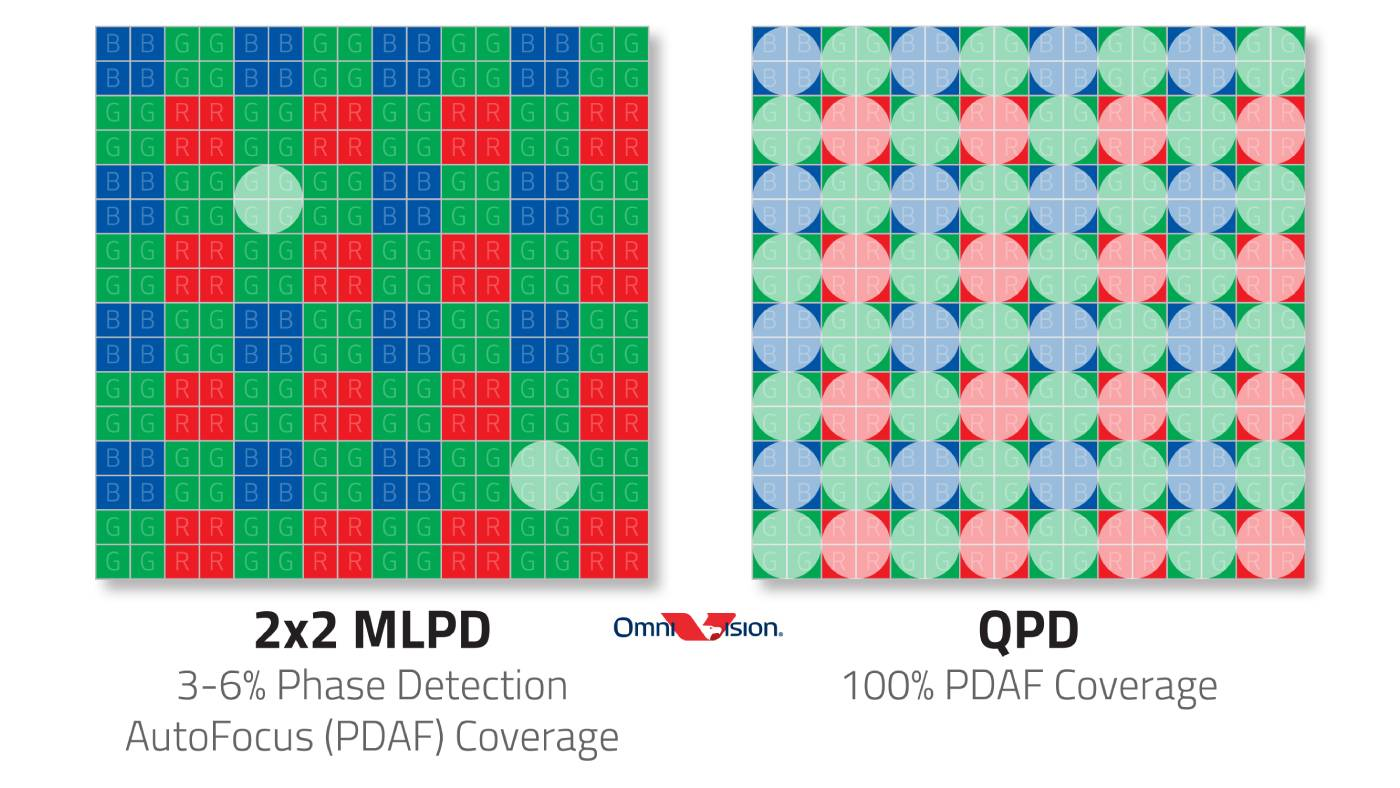 OmniVision sensor chart