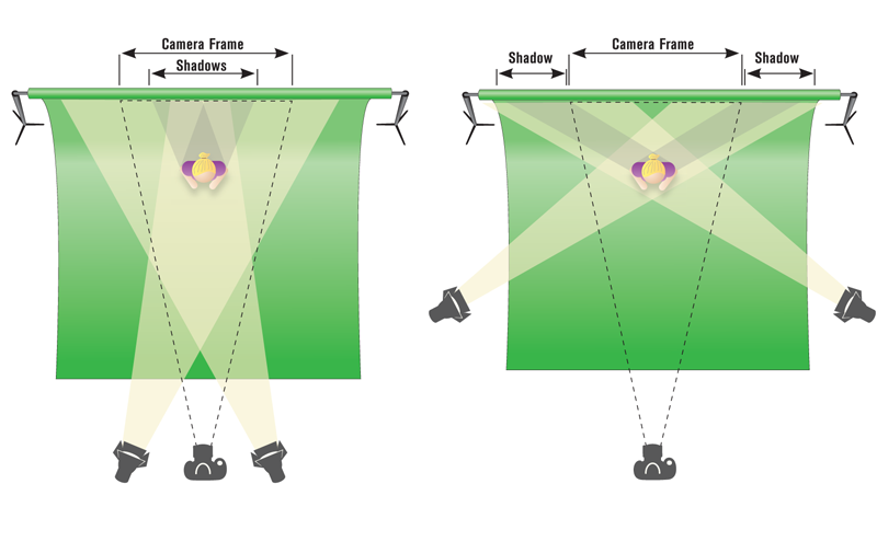 Proper Positioning Of Lights To Minimize Shadows