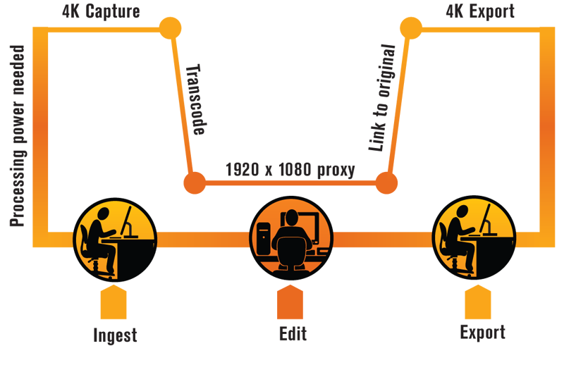 Infographic diagram of the ingest to export, processing power needed for editing 4K and using proxy footage to save time.