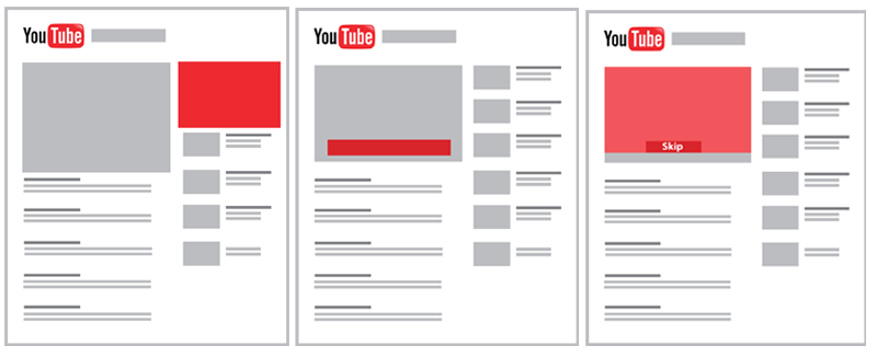 Graphic showing that YouTube ads take three forms: display ads, overlay in-video ads and what YouTube calls TrueView In-Stream ads.
