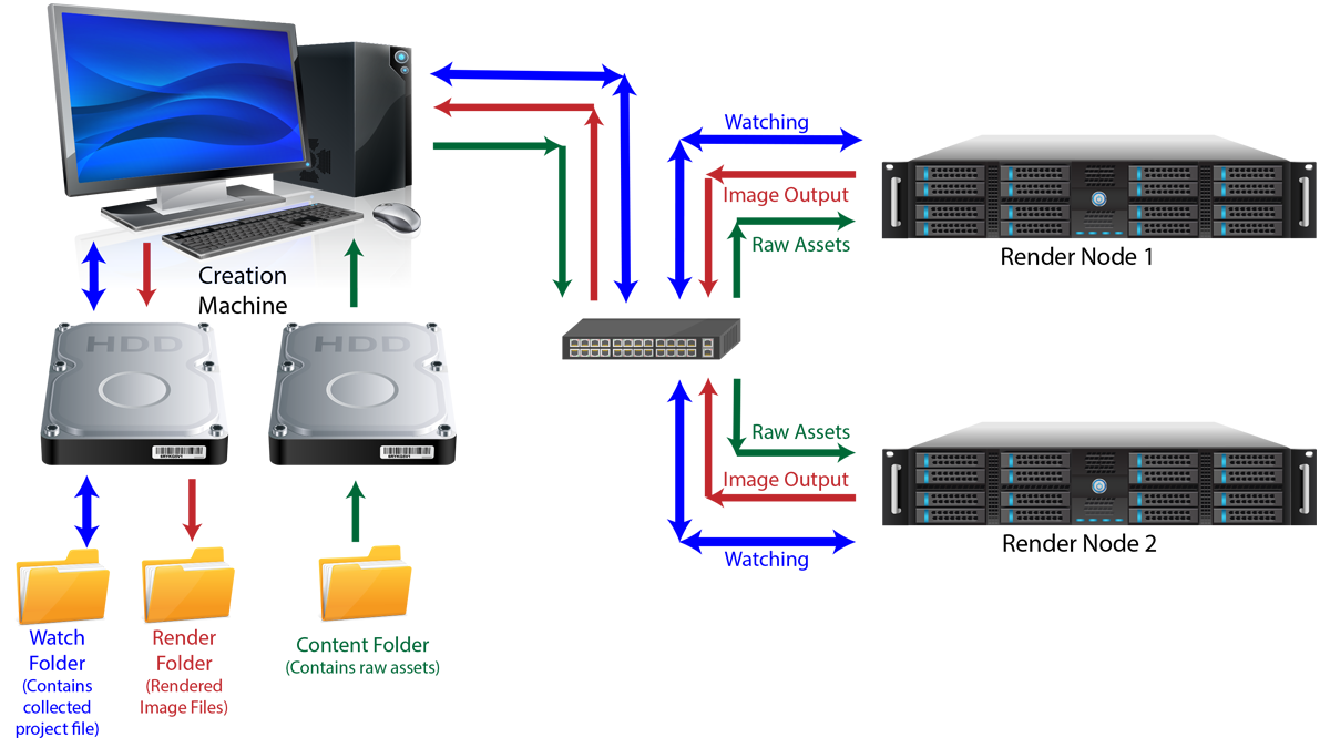 Make A Render Farm Out Of Old Computers For A Cost Effective Way To Speed Up Rendering Videomaker