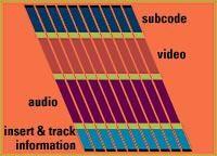 Digital Video & FireWire Made Simple